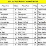 OBA Golf Day 2018 Results